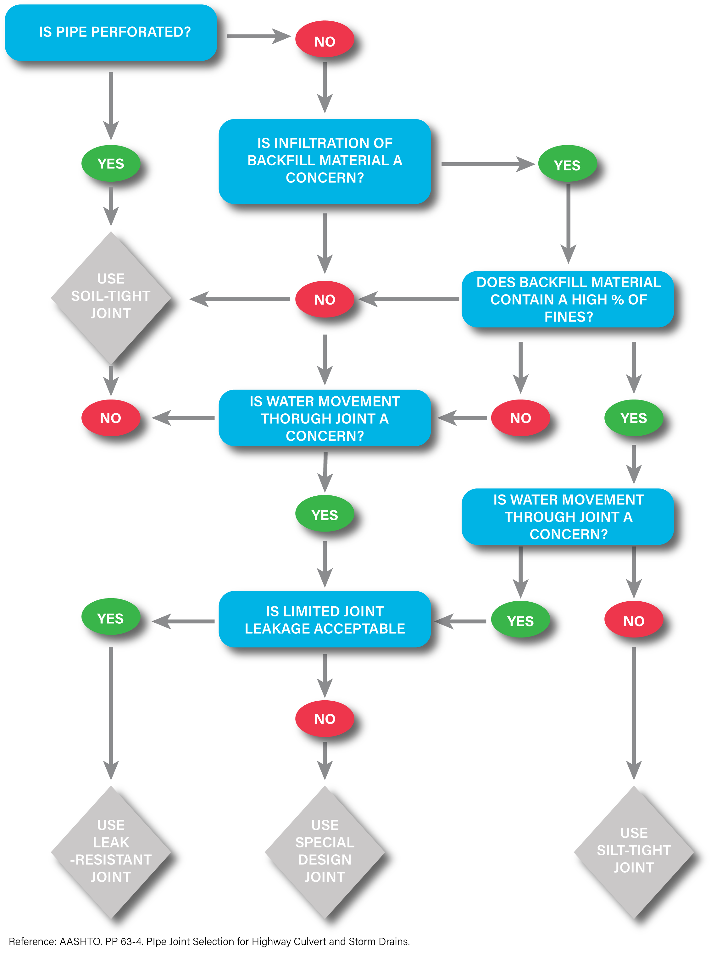 Flowchart types pictures to pin on pinterest flowchart types and flowchart uses geenschuldenfo Images