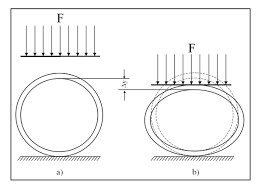 Hdpe Pipe Deflection Table