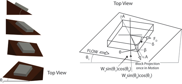 Figure 4. Top view of block on side slope