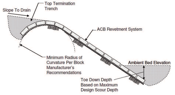 Recommended revetment installation for bank and bed armor