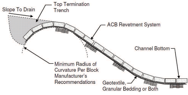Recommended revetment installation without bed armor