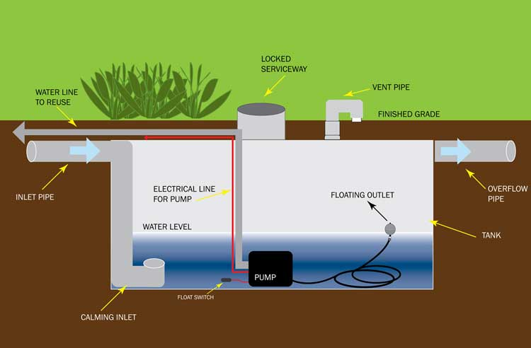 Typical components of an underground rainwater harvesting cistern