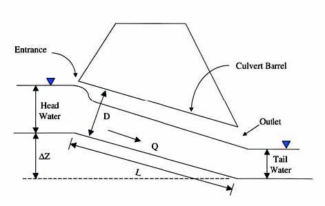 Culvert Hydraulics: Basic Principles