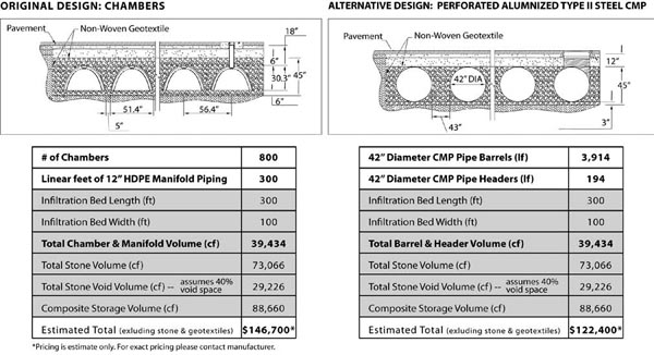 Comparison of two viable underground infiltration systems