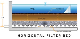 The hydraulic profile of a horizontal bed filter
