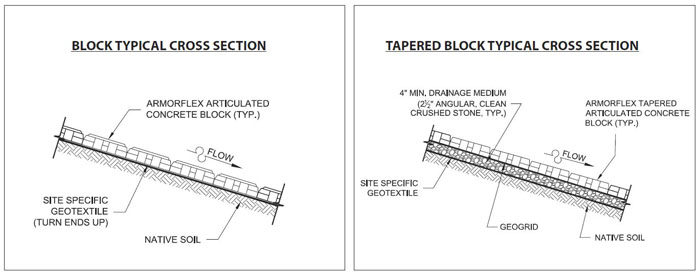 Figure 1: Typical cross sections for articulated concrete block (left) and tapered articulated concrete block (right)