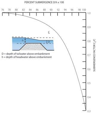 Submerged weir coefficient, C<sub>S</sub> /C