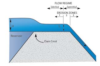 Hydraulic characteristics of overtopping flow