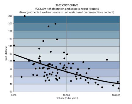 Roller-compacted concrete cost per cubic yard