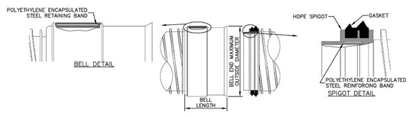 Typical details of a reinforced bell and spigot joint for a plastic pipe