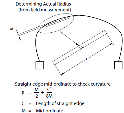 measurement method to determine the radius of curvature of a culvert wall section