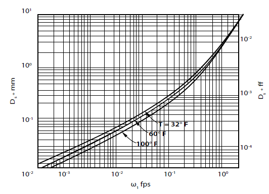 Fall velocity as a function of grain size and temperature