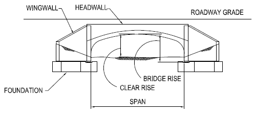 End elevation of a buried open-bottom bridge