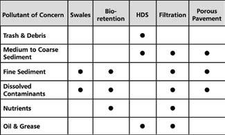BMP Selection Matrix