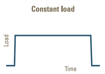 Figure 1: Constant load applied to a material