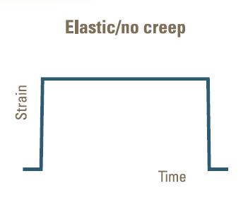 Figure 2: Constant strain response under constant load