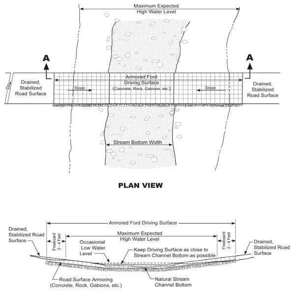 Low-Water Crossing Design & Use of Articulated Concrete Block