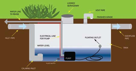 Rainwater Harvesting And Re Use A Tool For Stormwater